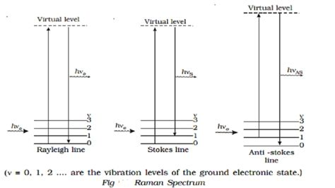 scattering of light definition scattering of light tyndal scattering raman effect