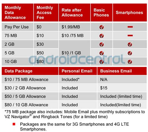 mobile plans verizon s new data plans broken down in complete detail