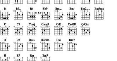Kunci L Buat Gitar gloiz chord tab kunci gitar buat pemula
