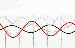 standing wave pattern transmission line abhijit poddar s edutainment blog home