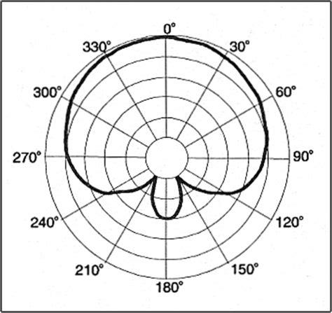 variables dynamic pattern vintage ev pl11 variable d 174 dynamic supercardioid