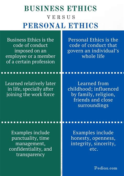personal code of ethics template business ethics importance keywordsfind