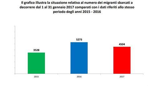 dipartimento per le libert 224 civili e l immigrazione