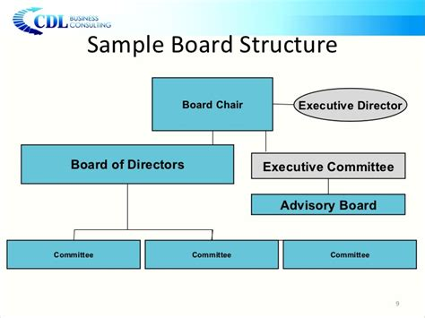 board of directors organizational chart template board development 101