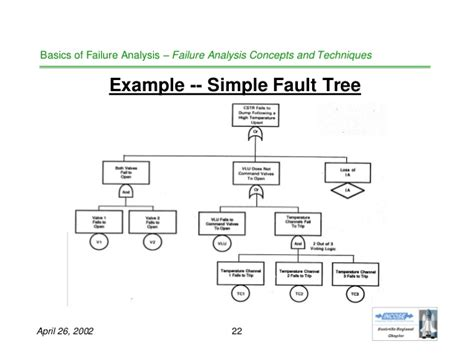 failure tree analysis template basics of failure analysis