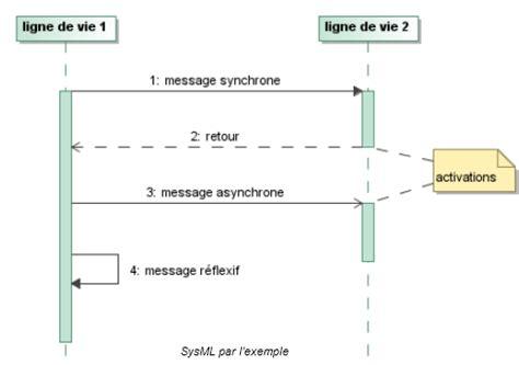 diagramme sysml cours diagramme de s 233 quence