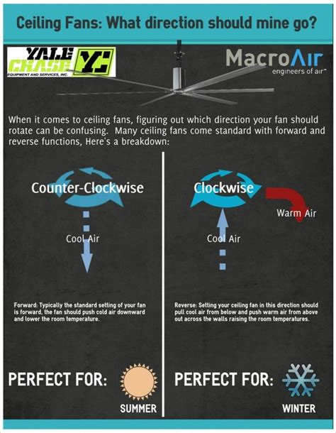 Which Way To Run A Ceiling Fan In Winter by Ceiling Fans Home Living And Food Blogging
