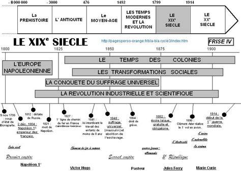 Resume Revolution Industrielle by Histoire La R 233 Volution Industrielle Et Scientifique