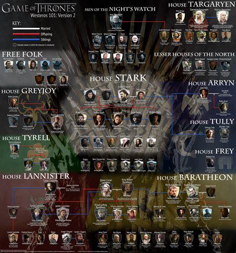 of thrones character map of thrones character map tv show buzz