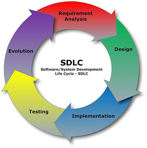 product layout wikipedia file sdlc software development life cycle jpg