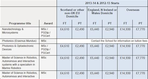 Auc Edinburgh Mba Fees by Heriot Watt Official Representative In Singapore