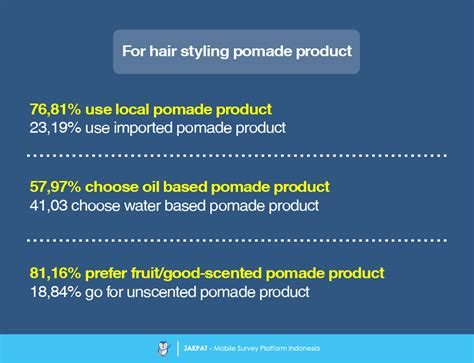 Pomade Johnny Andrean care product preferences survey report jakpat