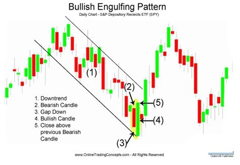 engulfing pattern you tube crown bullish engulfing