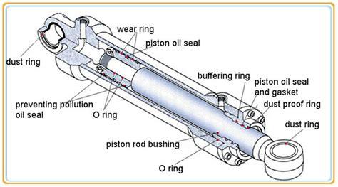 hydraulic cylinder diagram hydraulic scissor lift hydraulic cylinder repair