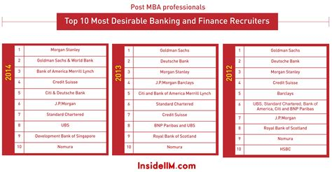 Goldman Sachs Mba Internship Salary by Most Preferred Banking Finance Recruiters Part Iii