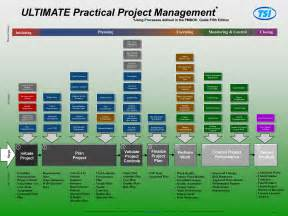 best project management editable templates ready to use today