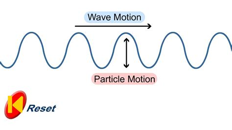Are Light Waves Transverse frazer does physics 3 2 longitudinal and transverse waves