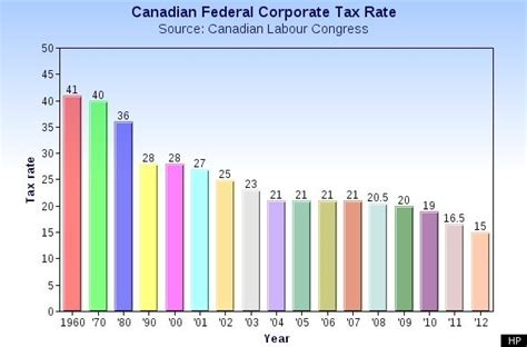 2015 2016 tax rates have been added to the calculator target s gain canada s loss frustratedboomers