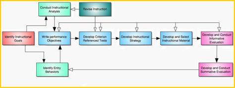 desain layout media pembelajaran model model desain pembelajaran media belajar