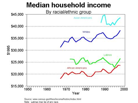 household trends household income trends by race