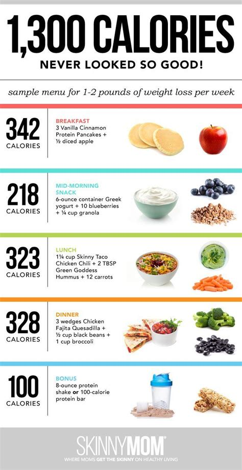 The Idea Dieting Real Facts by A Day Of Food What To Eat To Lose Weight Infographic