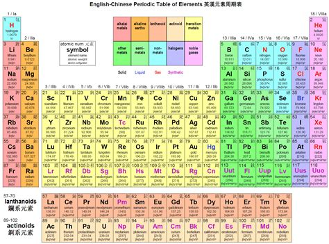 periodic table of elements chart periodic table of elements chart version of