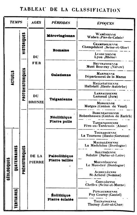 Social Science History: Society and Science History TimeLine