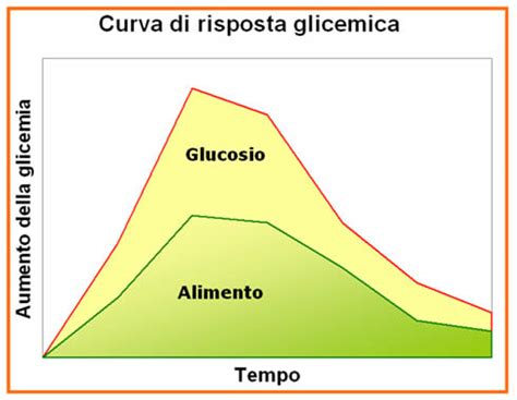 tabella glicemica degli alimenti indice glicemico ig