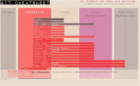 vim regex pattern not found 120 best images about cheat sheet on pinterest ruby on