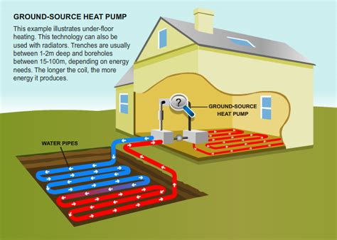 How Much Does It Cost To Build A House by Ground Source Heat Pumps Guernseydonkey Com
