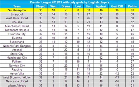 epl table games today how the premier league table would look if all the players