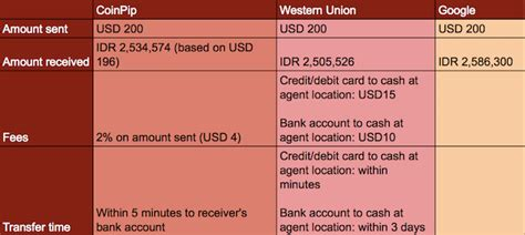 bitcoin vs idr bitcoin vs wu how low fees are disrupting remittance