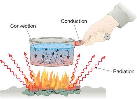 mechanisms heat transfer