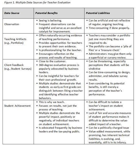 evaluation of teachers performance template evaluation program bravobittorrent