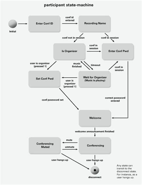 state email 70 best images about process design on