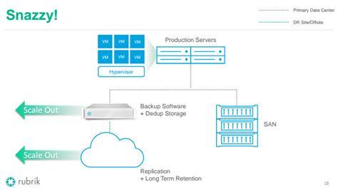 Rubrik Data Management   New Aproach For VMware Backups?   ESX Virtualization