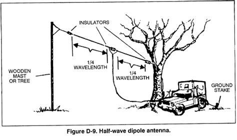 united states army field manual 7 93 range surveillance unit operations appendix d