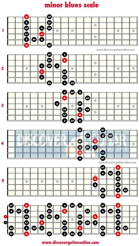 minor swing scales 25 best ideas about blues on bb king