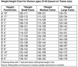 Http www fortuneandmcgillis com images 16 ideal weight calculator