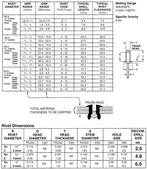 Blind Chart Rivet Size Chart Metric Pop Rivet Size Chart Metric