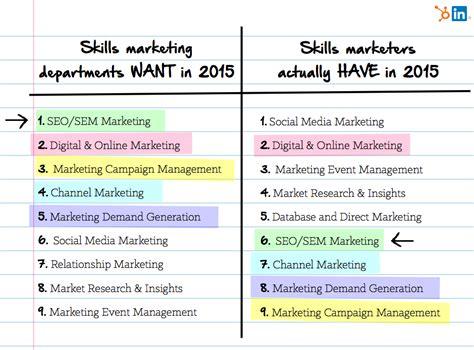 Marketing Resume Skills by Marketing Skills Resume Sle Sales And Marketing For