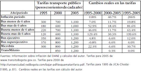 ministerio de transporte avaluo vehiculos 2016 ministerio de transporte tabla avaluo de vehiculos 2016