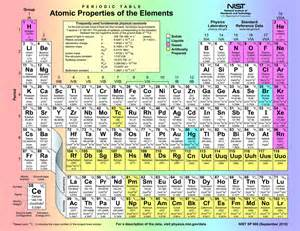file periodic table atomic properties of the elements