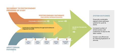 career pathways diagram pcrn career pathways systems