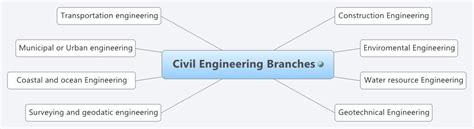Which Branch Of Mba Is For Software Engineer by Civil Engineering Branches Smdhupkar Xmind The Most