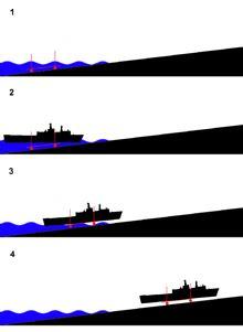 ship to ship transfer adalah slipway wikipedia bahasa indonesia ensiklopedia bebas