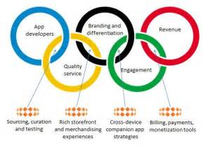 what are the five colors of the olympic rings apps for tv the spin appcarousel