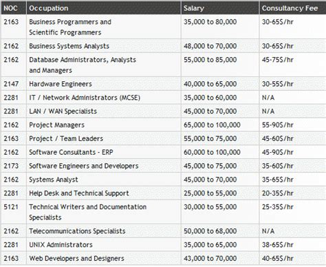 Ca Cs Mba Salary by Market And Opportunities Computer Science Western