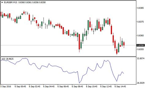 swing index indicator free forex trading systems and strategies