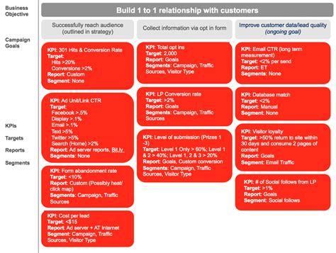 6 Steps to Build a Web Analytics Measurement Plan   WEBRIS